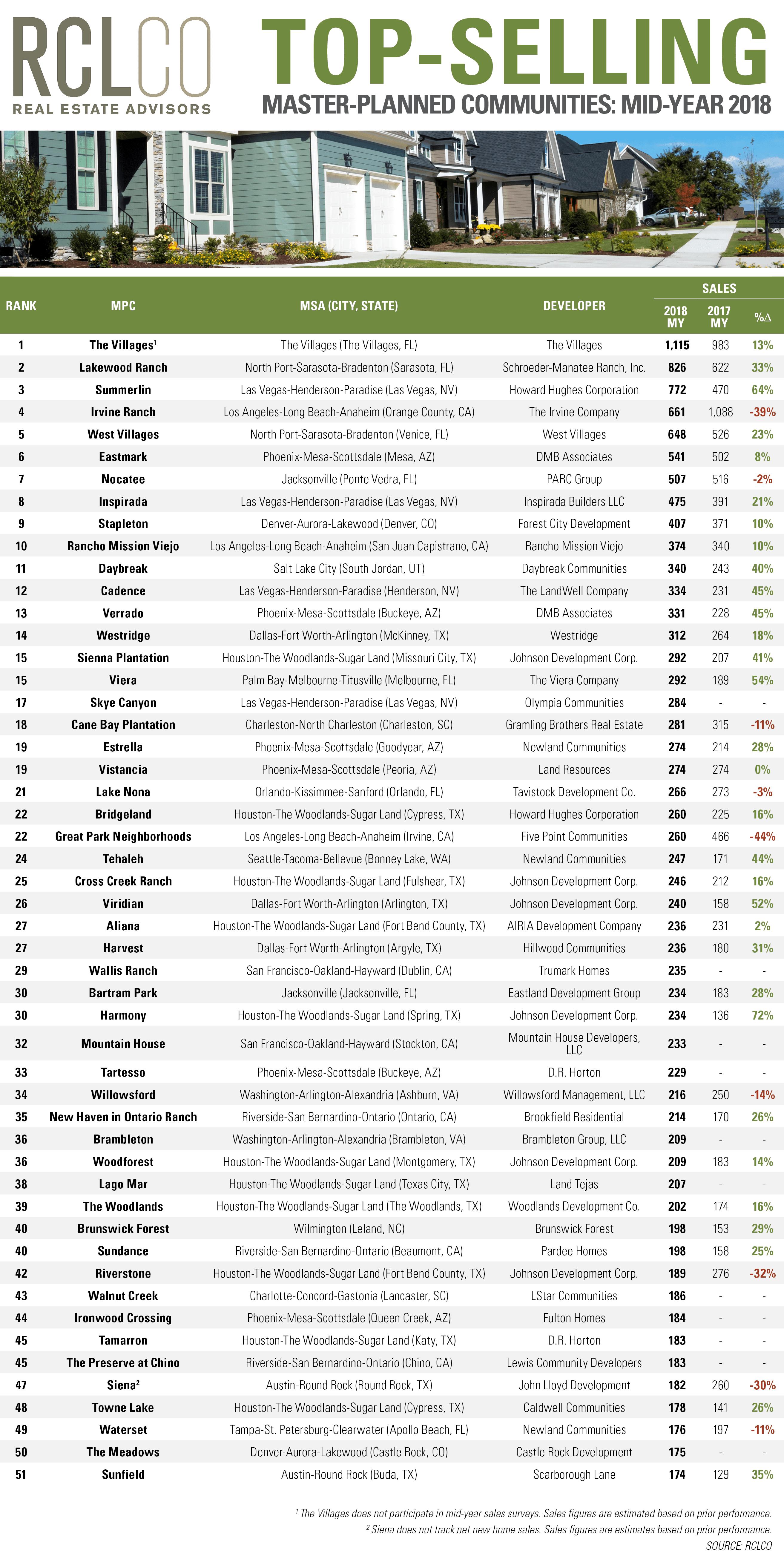 Advisory-Top-Selling-MPCs-Mid-Year-2018
