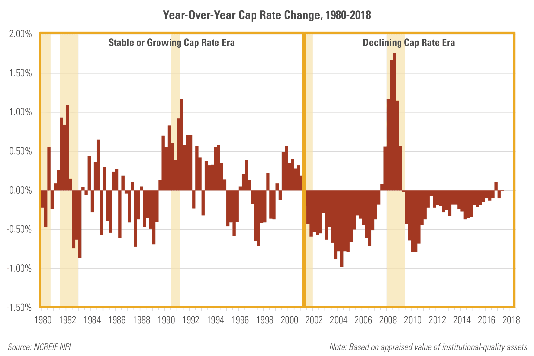 Year-over-year Cap Rate Change, 1980-2018
