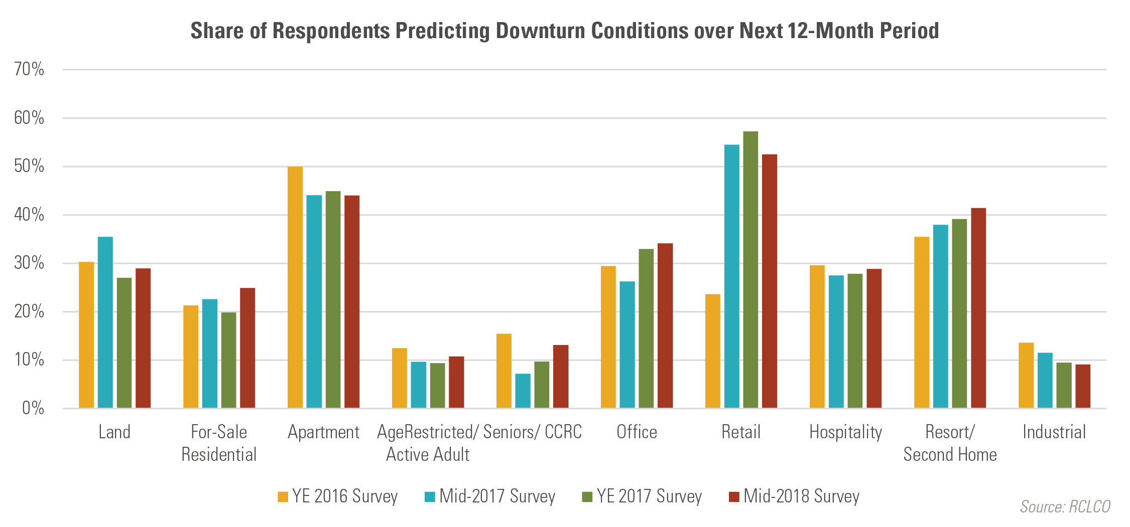 Share of Respondents Predicting Downturn Condtions over Next 12-Month Period
