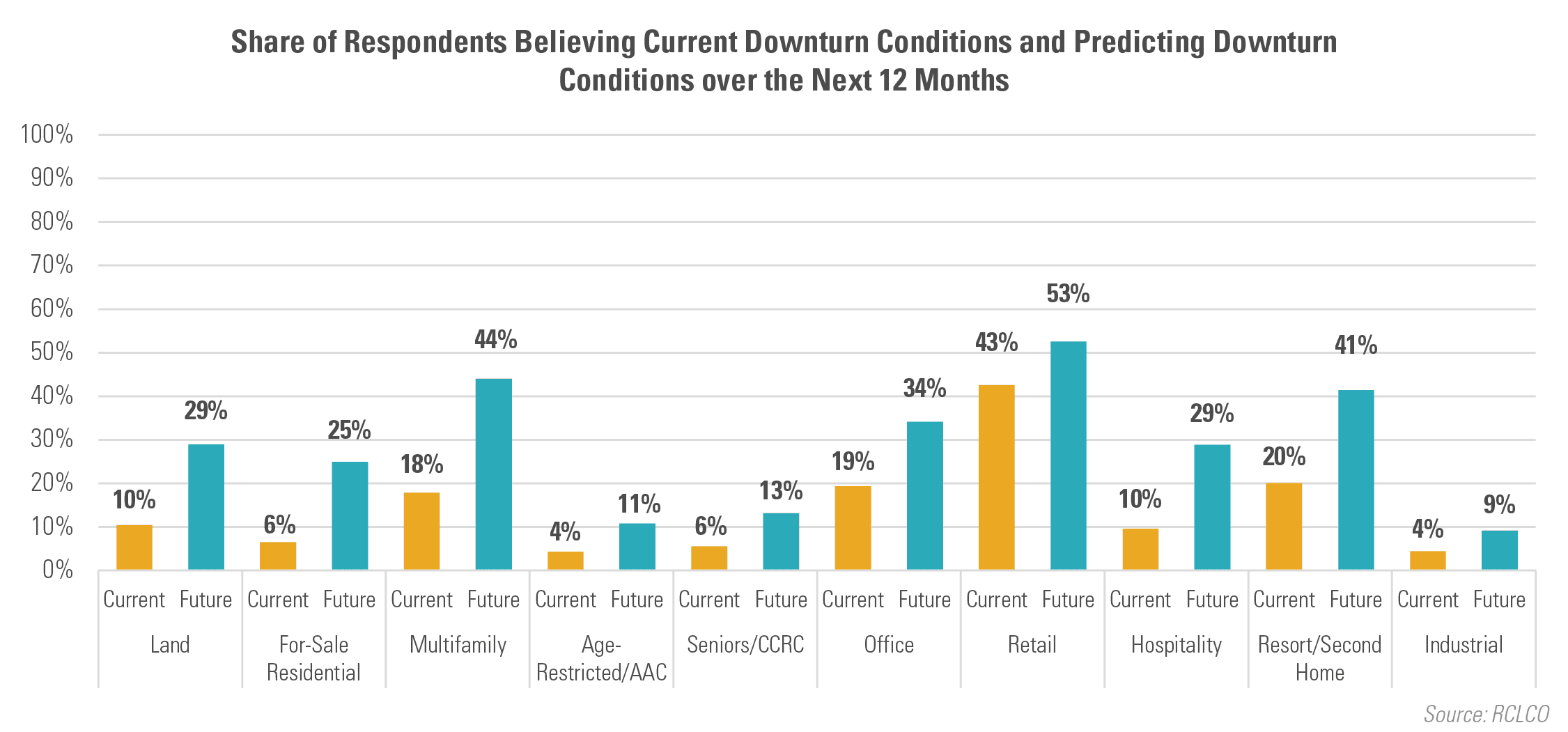Share of Respondents Believing Current Downturn Conditions and Predicting Downturn Conditions over the Next 12 Months