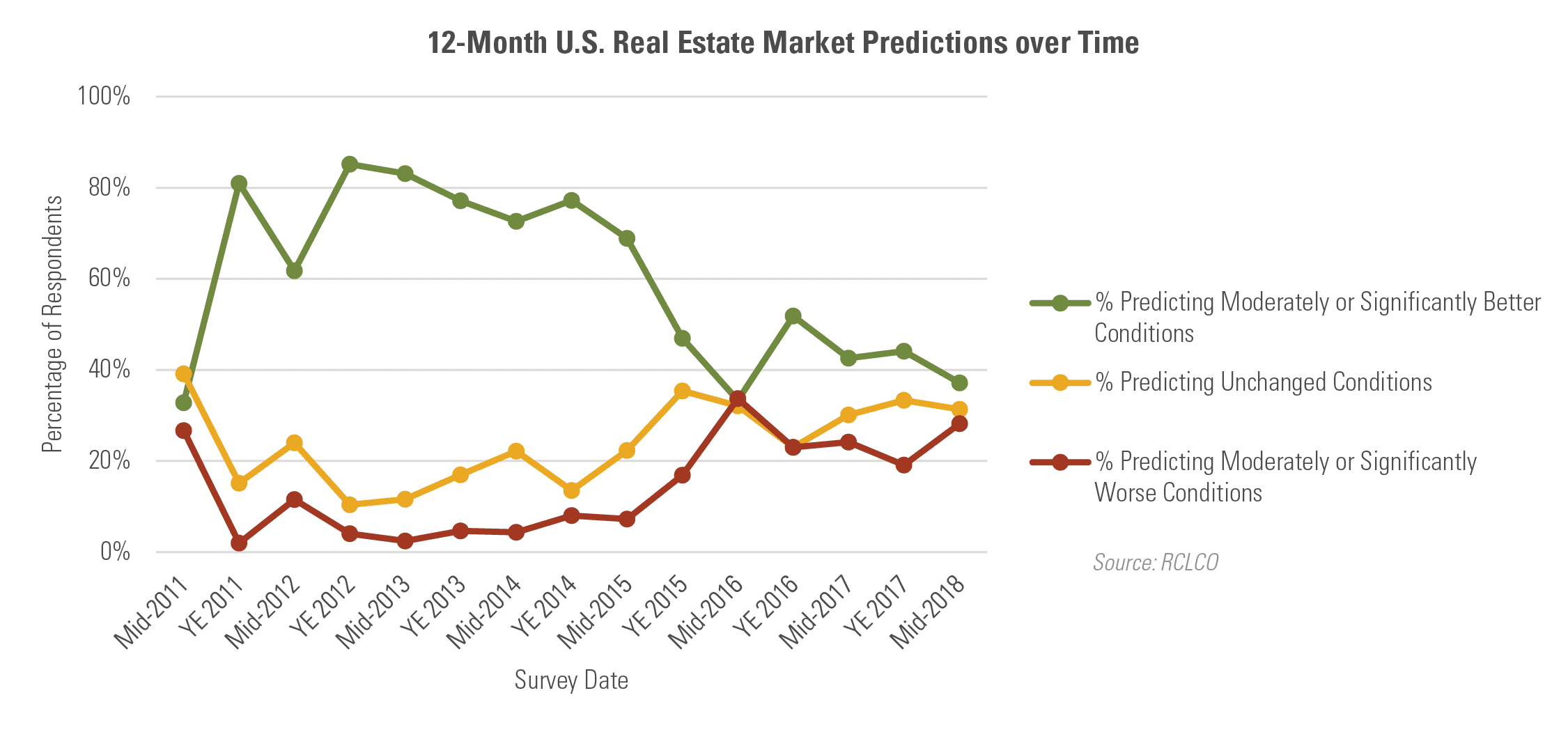 12 Month U.S. Real Estate Market Predictions over Time