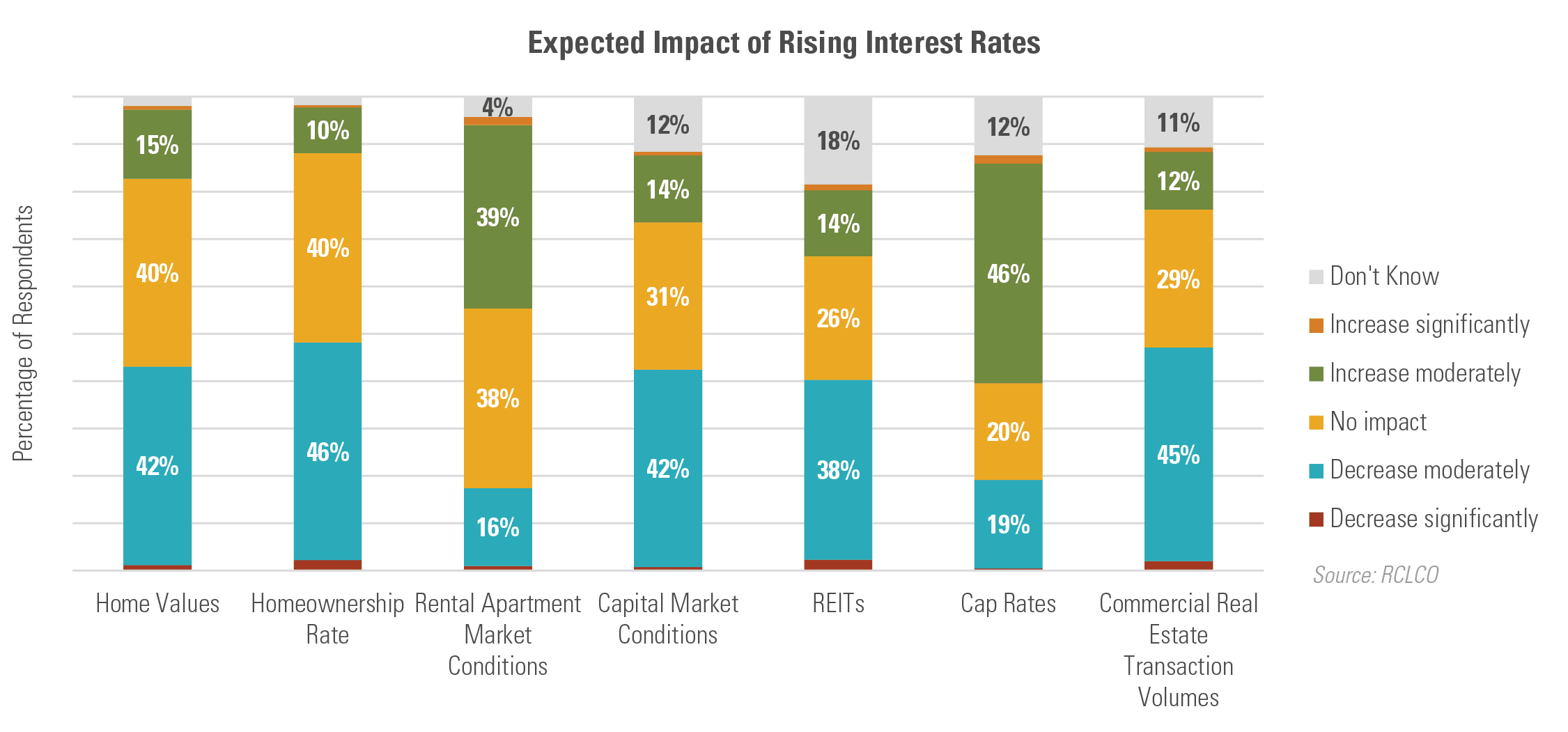 Expected Impact of Rising Interest Rates