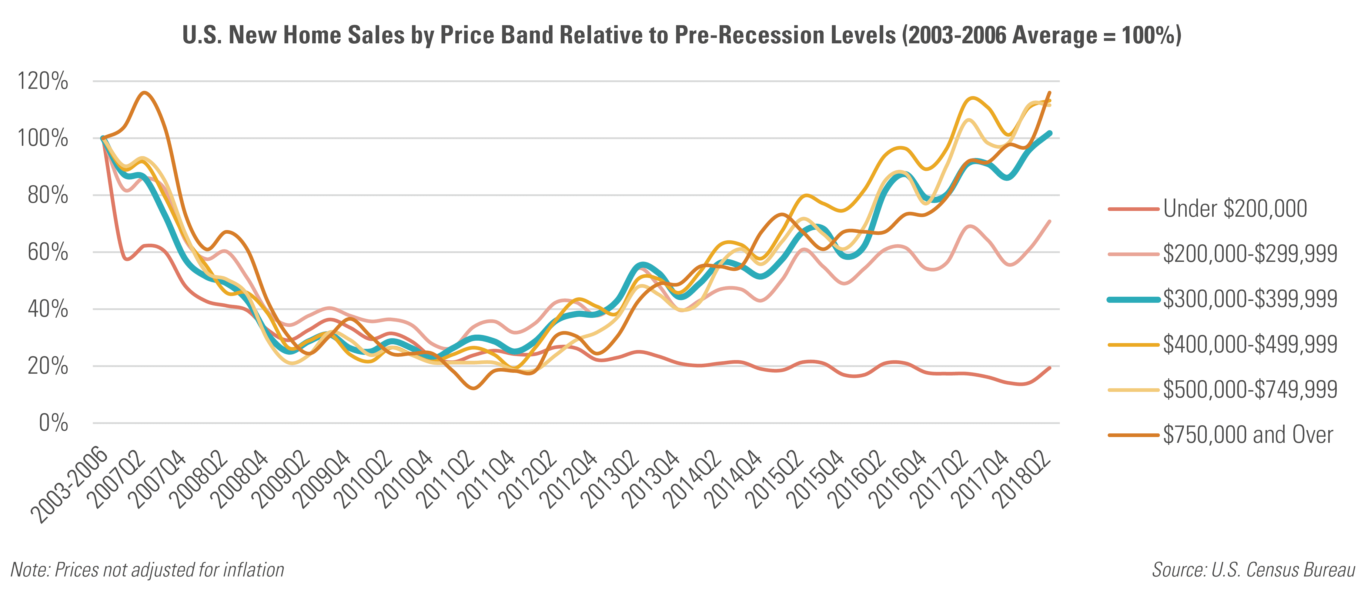 U.S. New Home Sales by Price Band Relative Pre-Recession Levels (2003-2006 Average = 100%)