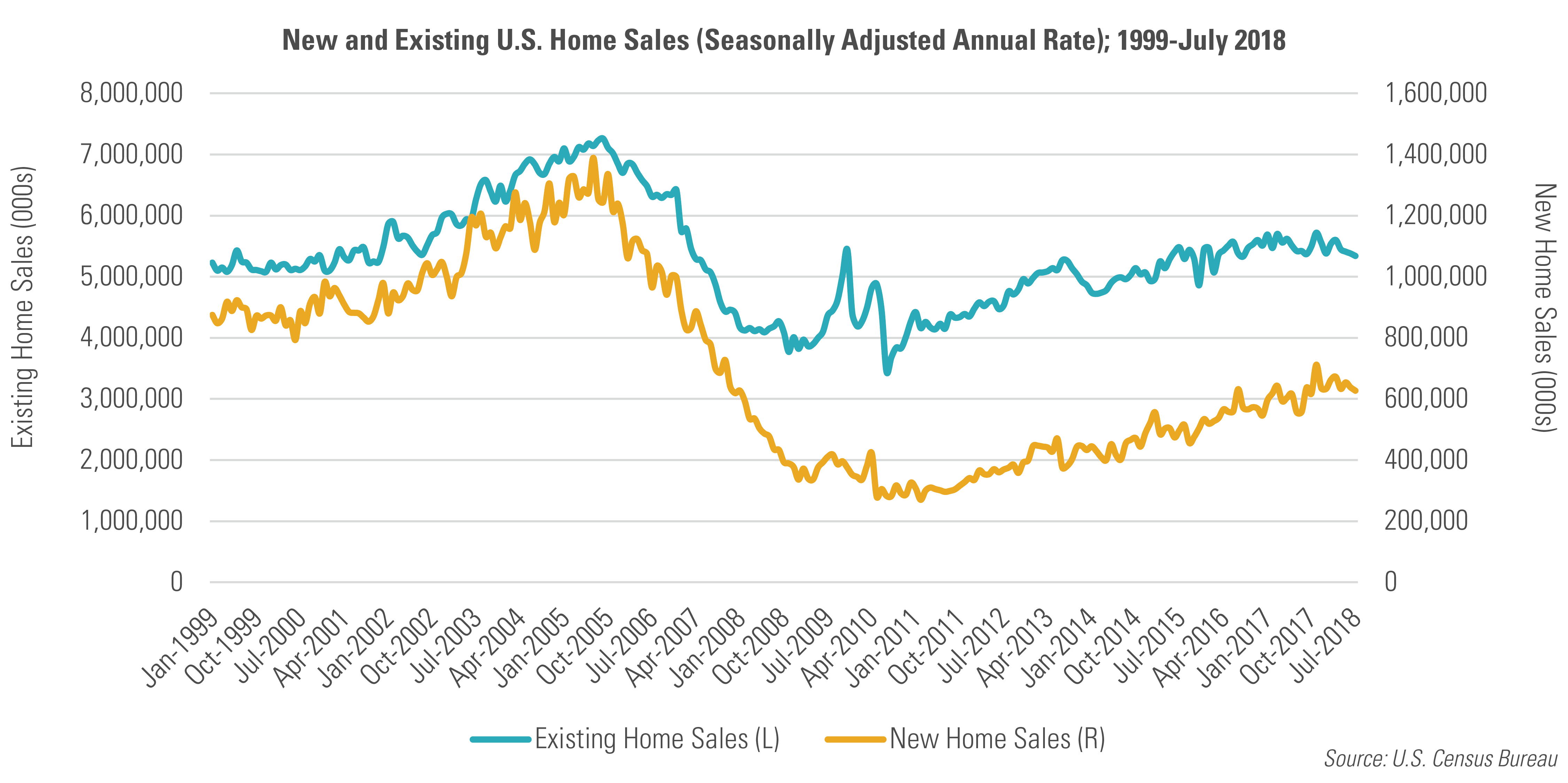 New and Existing U.S. Home Sales (Seasonally Adjusted Annual Rate); 1999-July 2016