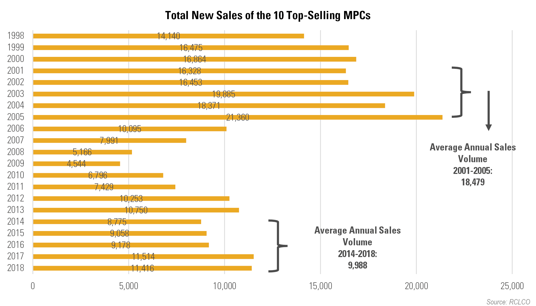 Advisory-Top-Selling-MPCs-Year-End-2018-Total-New-Sales