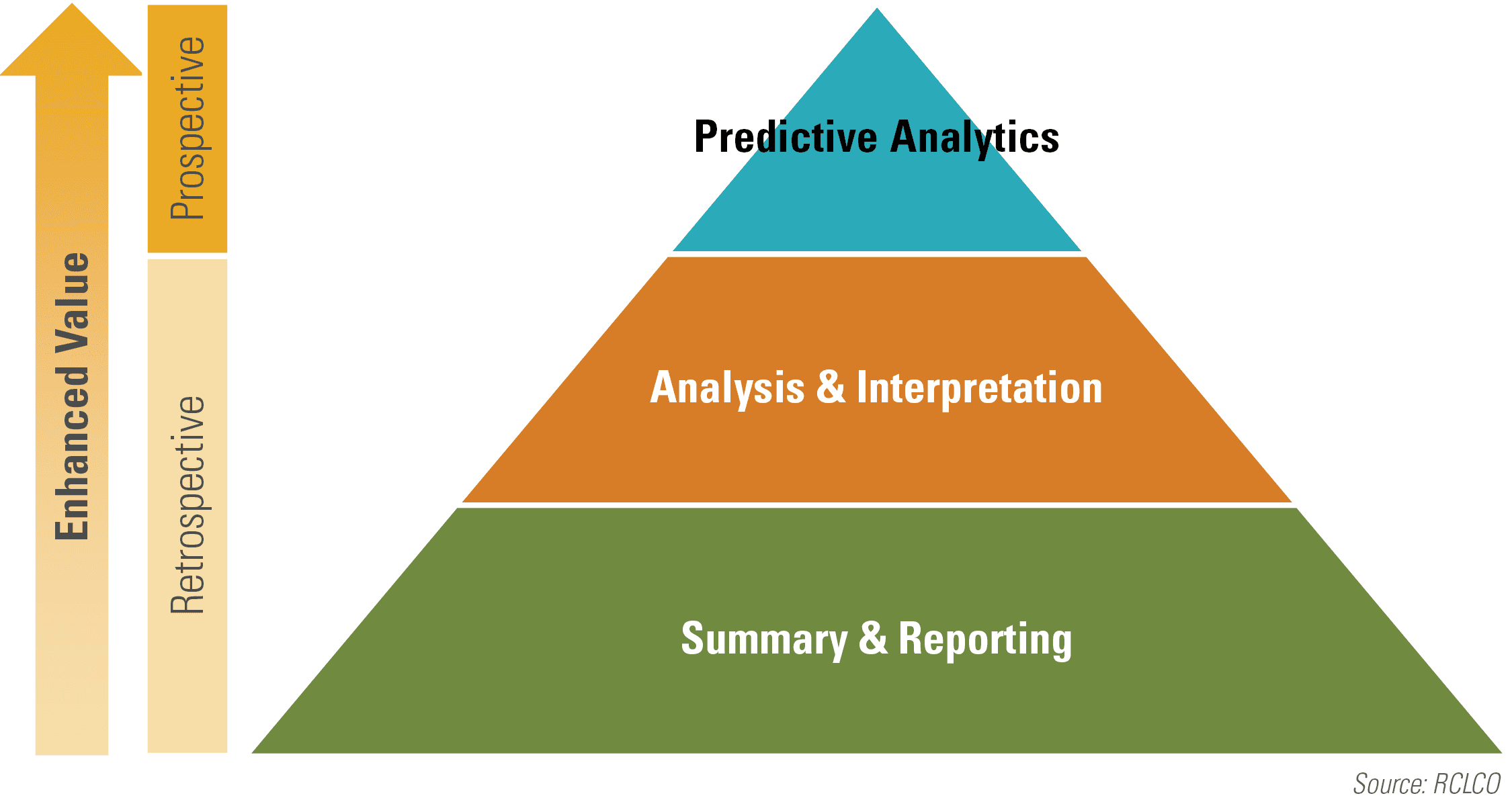 Figure 1 Hierarchy of Data Analysis