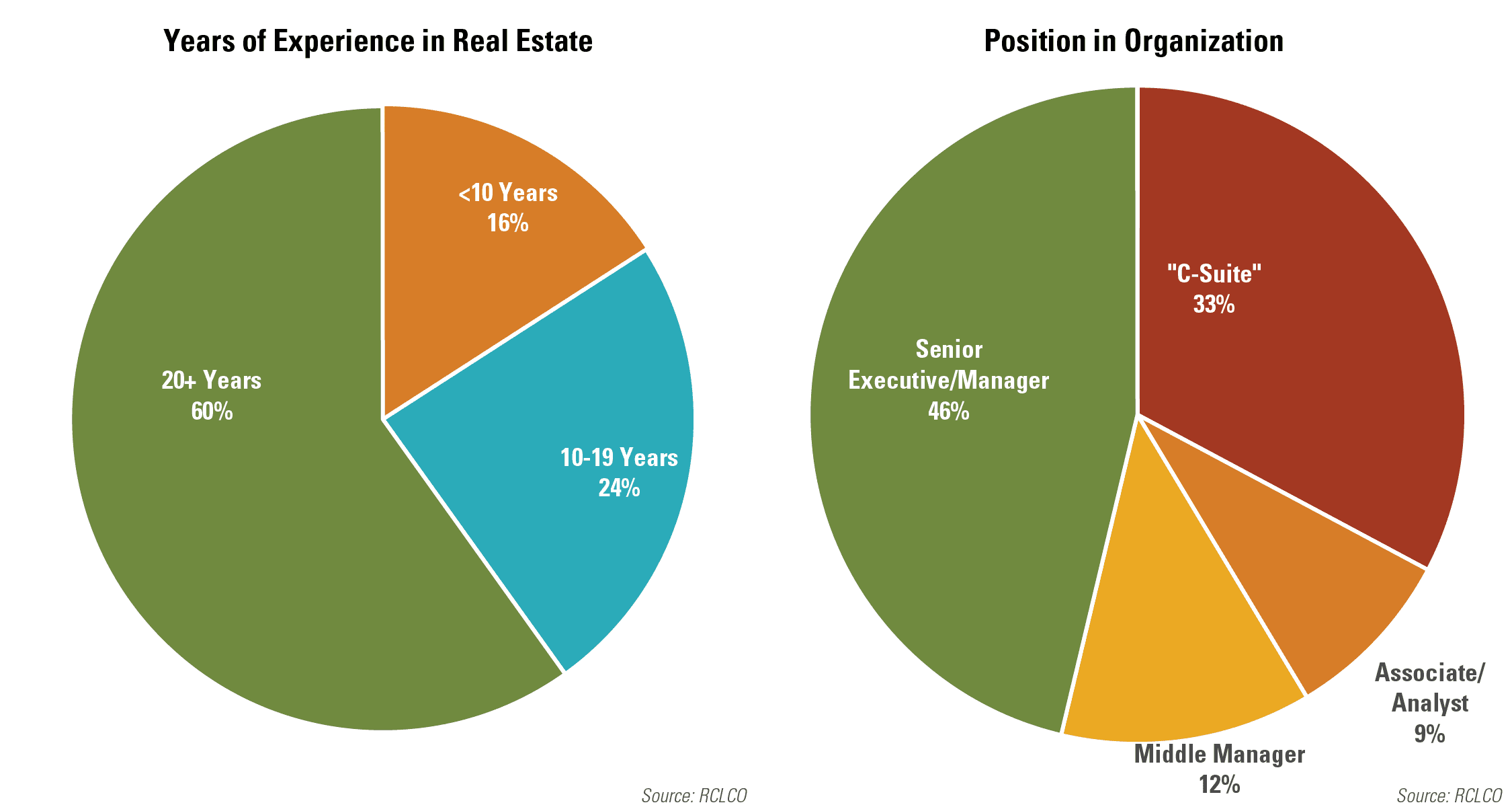 Years of Experience in Real Estate