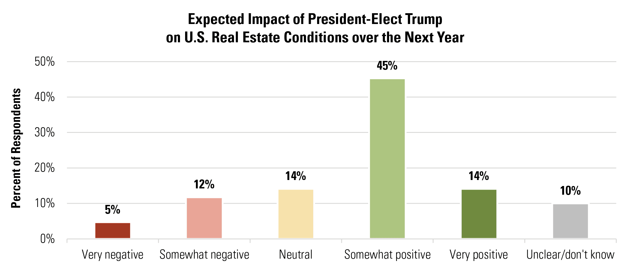 Expected Impact of President-Elect Trump on U.S. Real Estate Conditions over the Next Year