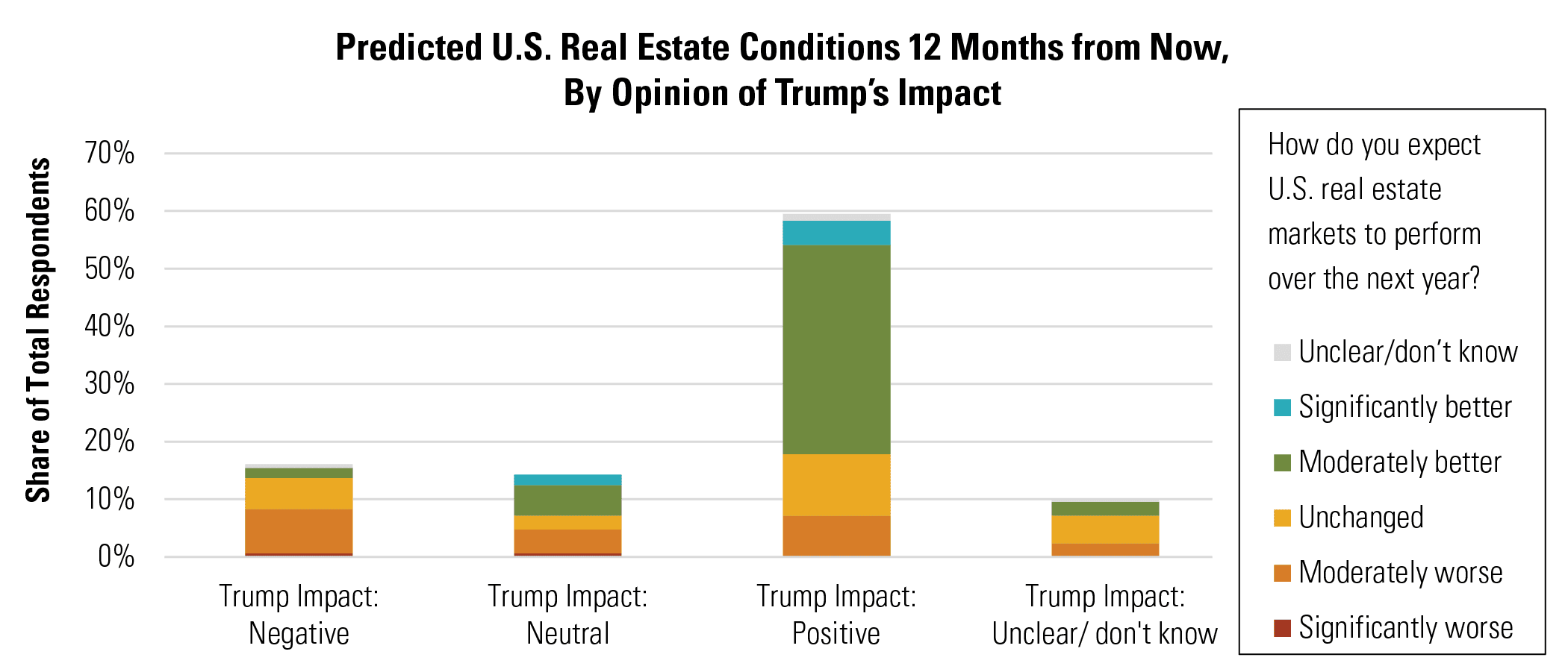 Predicted U.S. Real Estate Conditions 12 Months from Now, By Opinion of Trump's Impact