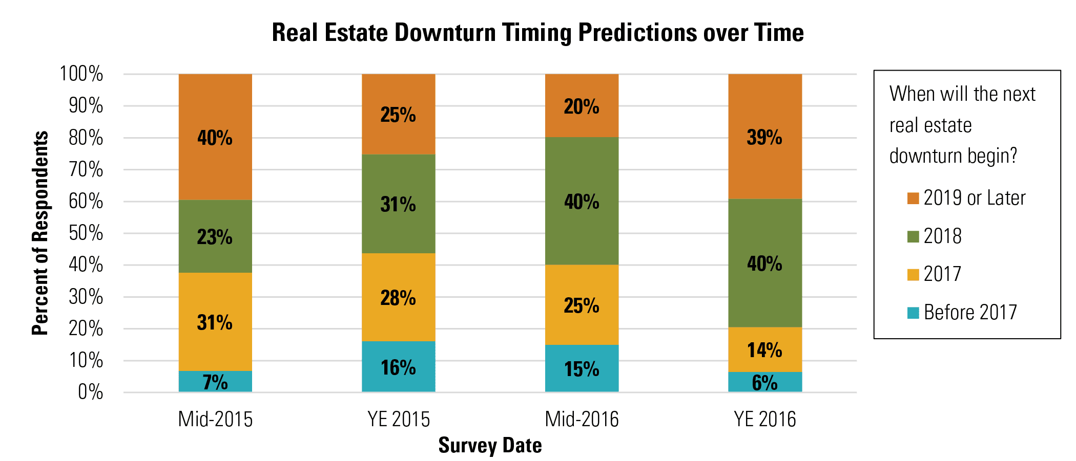 Real Estate Downturn Timing Predictions over Time