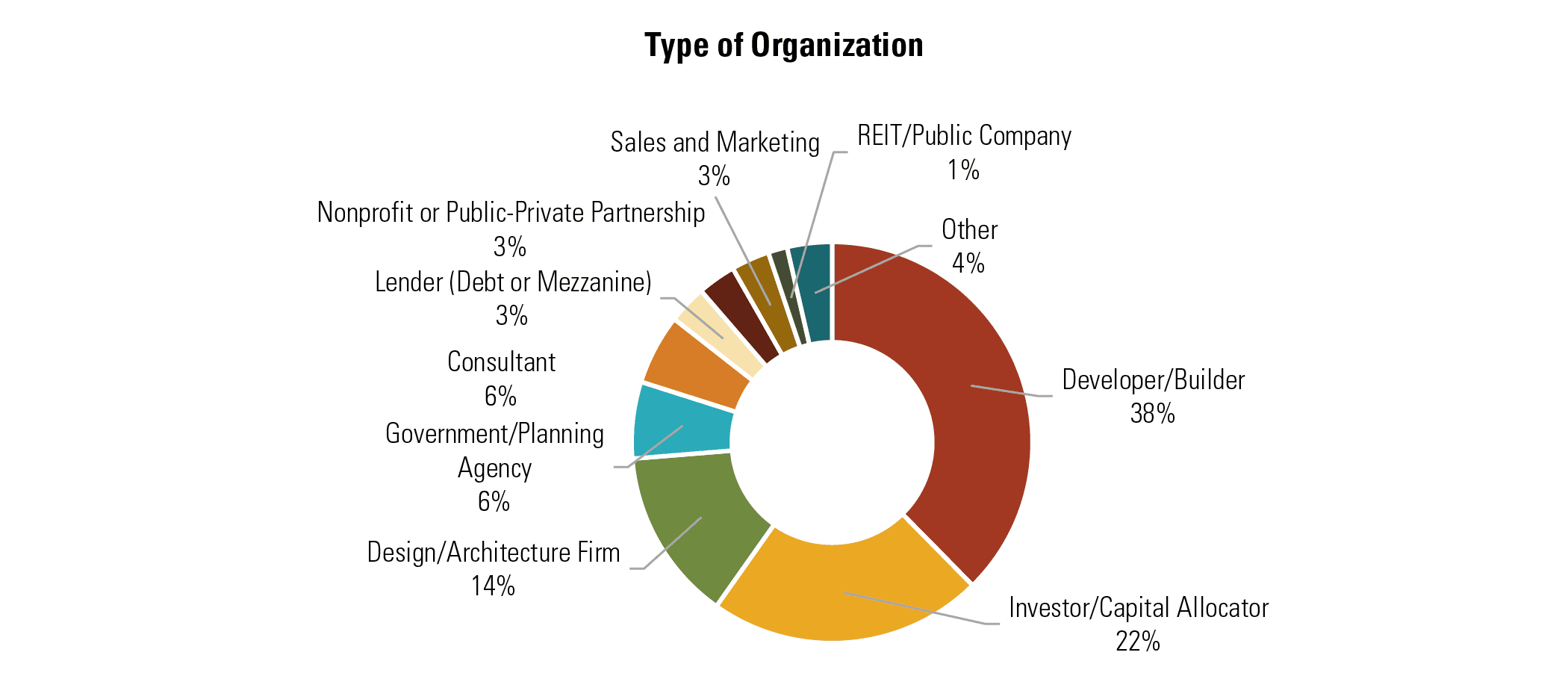 Type of Organization
