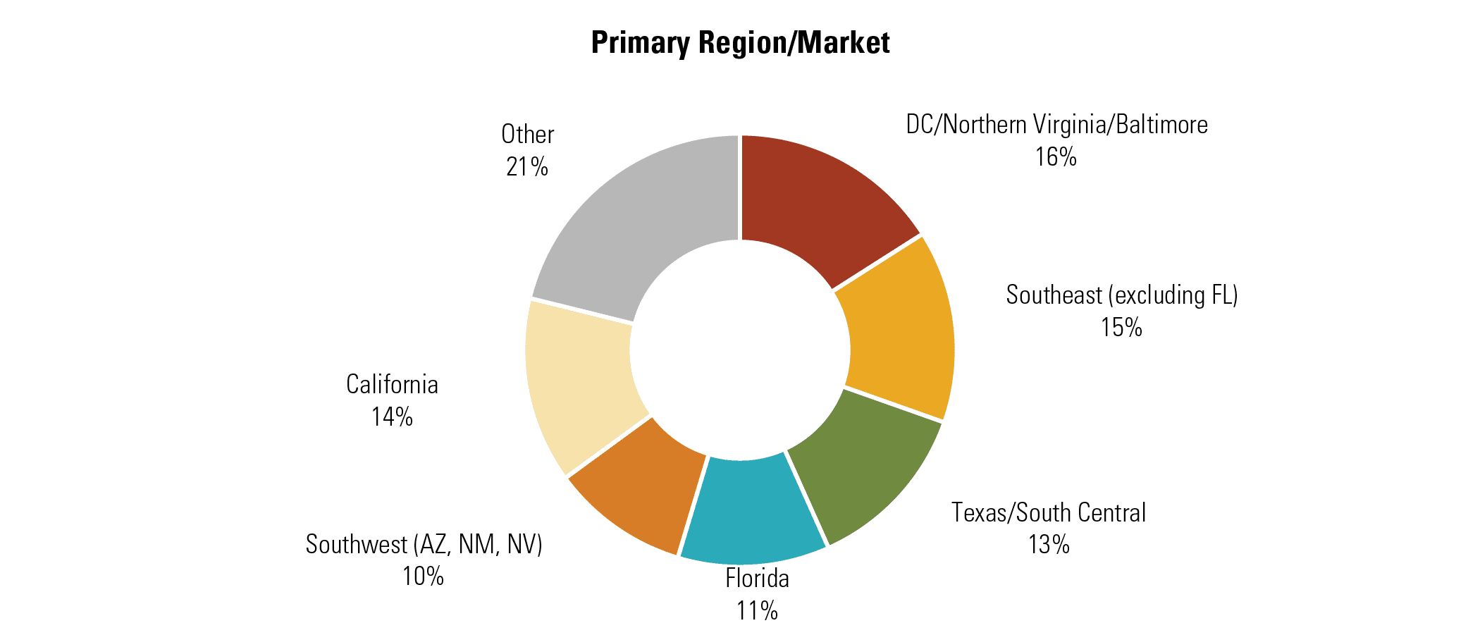 Primary Region/Market