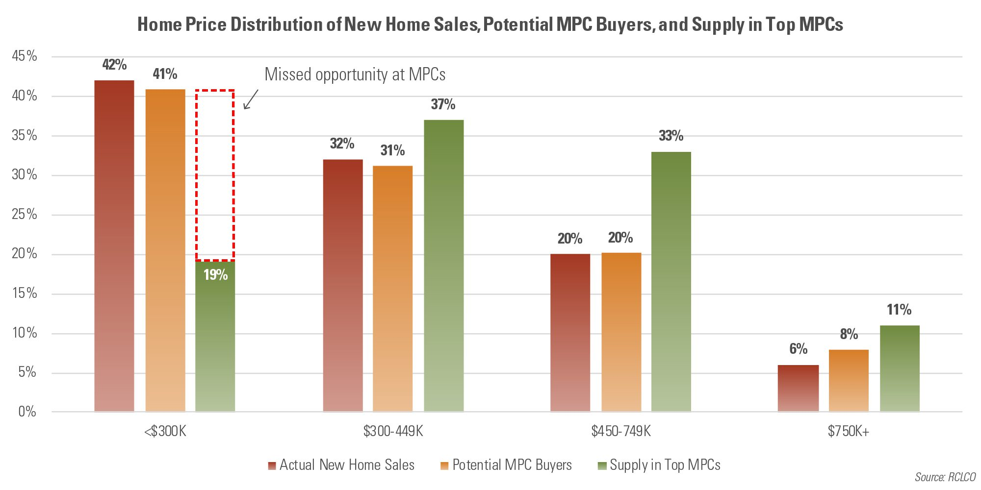 Home Price Distribution of New Home Sales, Potential MPC Buyers, and Supply in Top MPCs