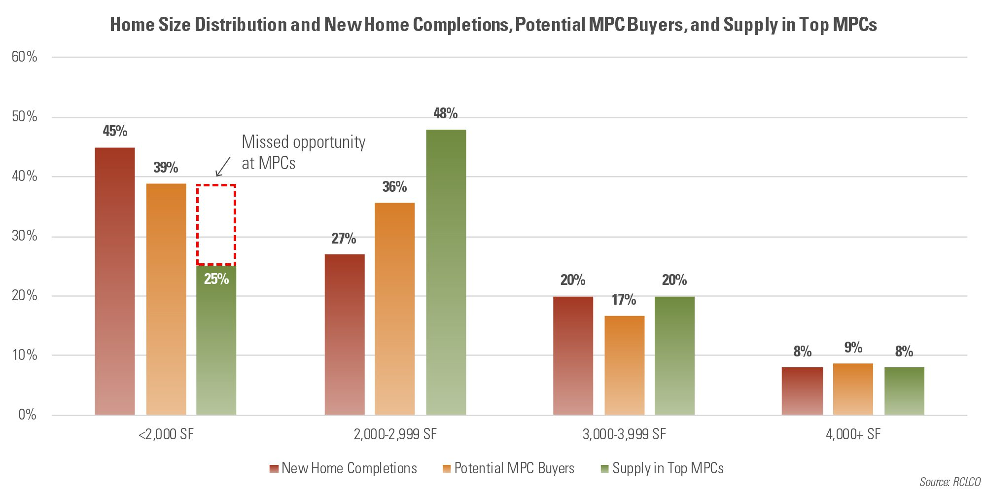 Home Size Distribution and New Home Completions, Potential MPC Buyers, and Supply in Top MPCs