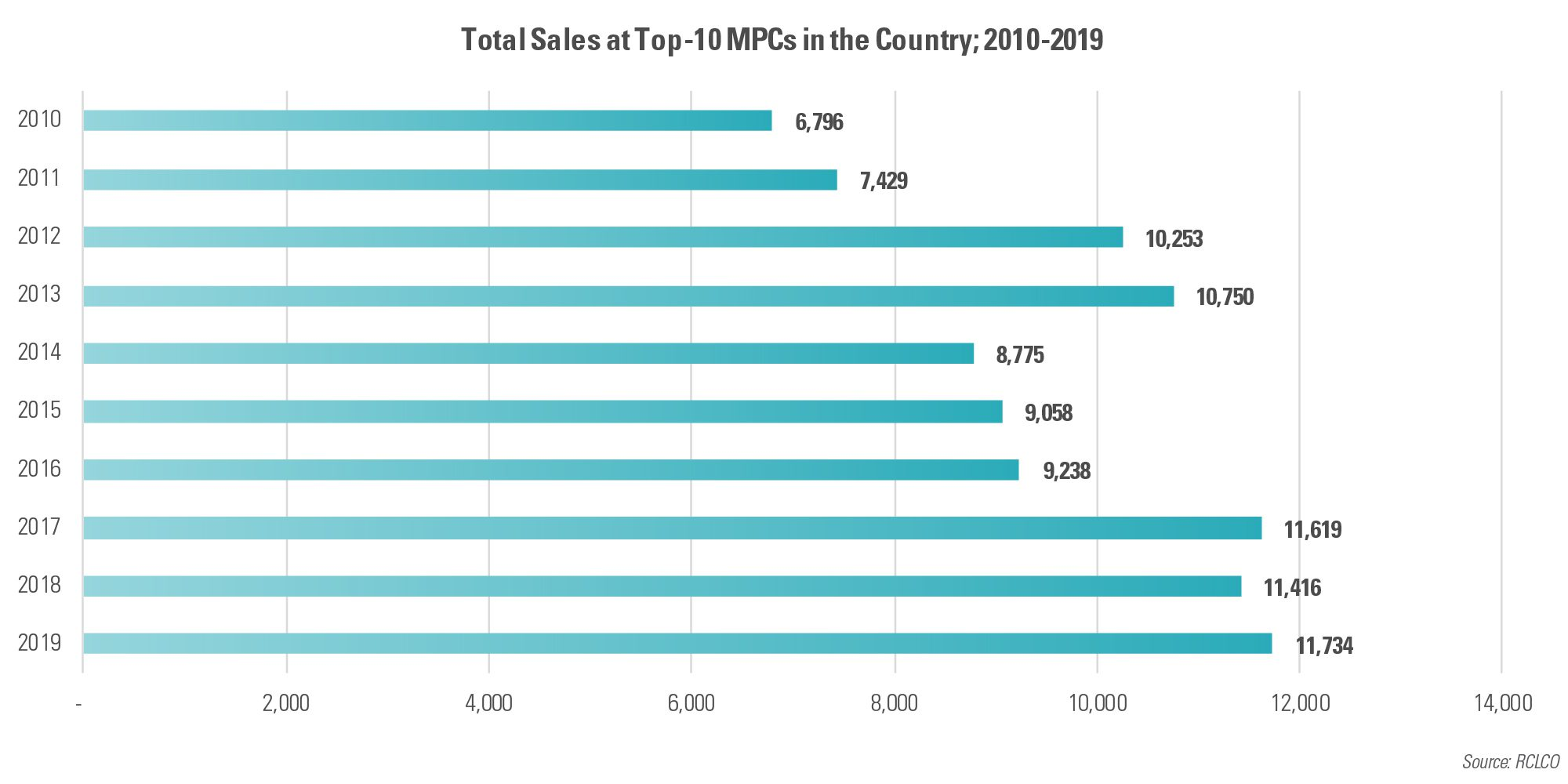 Total Sales at Top-10 MPCs in the Country; 2010-2019