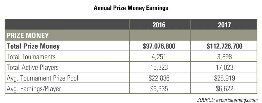 Prize Money Earnings RCLCO Real Estate Advisors
