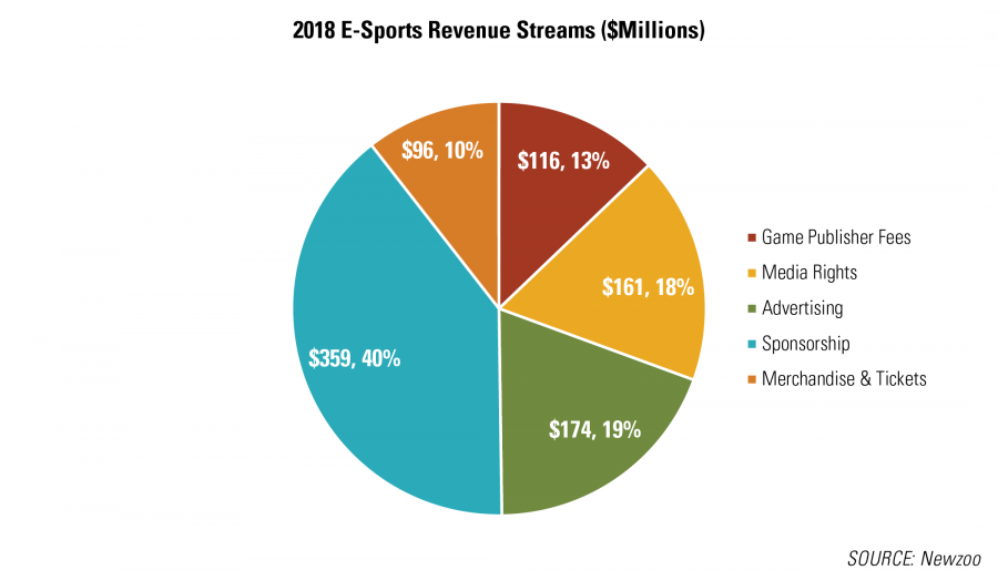 2018 E-Sports Revenue Streams ($Millions) RCLCO Real Estate Advisors