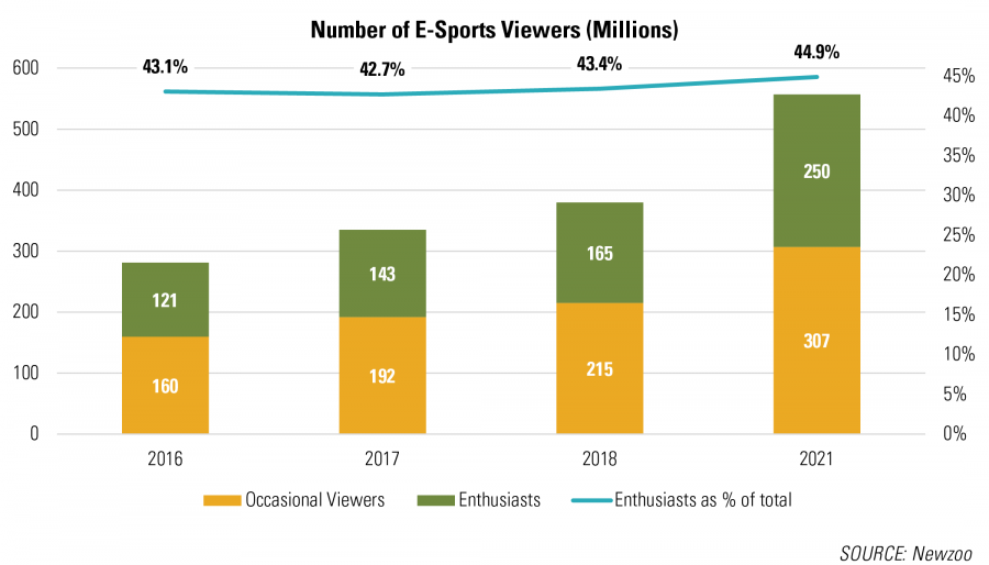 E-Sports Viewership RCLCO Real Estate Advisors
