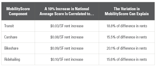 MobilityScore Components and Impacts on Rent