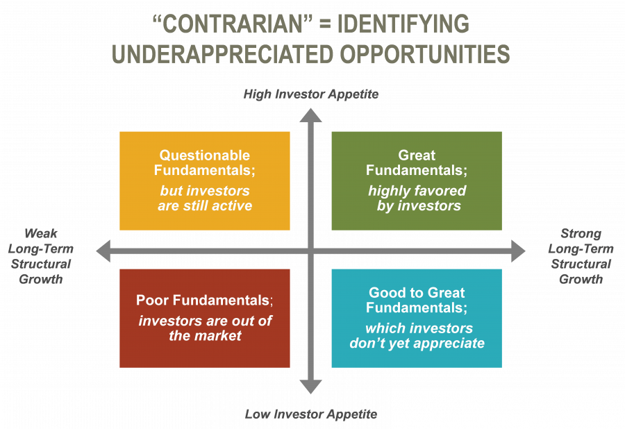 Contrarian Real Estate Investing
