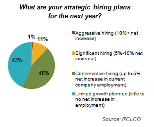 Strategic Hiring Plans