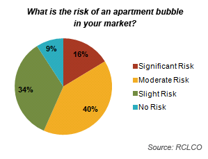 Risk of Apartment Bubble