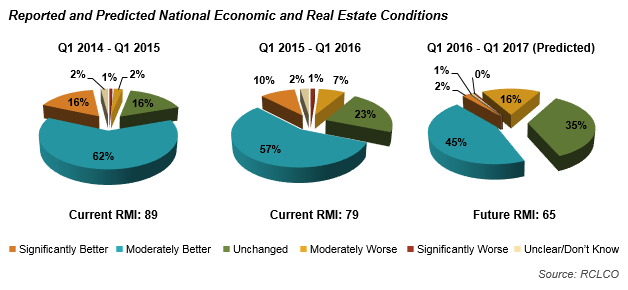 Report and Predicted National Economic and Real Estate Conditions