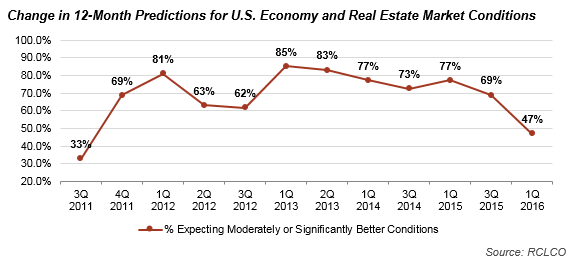 Change in 12-Month Predictions for U.S. Economy and Real Estate Market Conditions