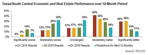 Texas/South Central Economic and Real Estate Performance over 12-month Period