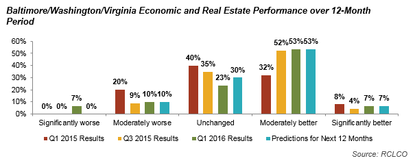 Baltimore/Washington/Virginia Economic and Real Estate Performance over 12-month Period