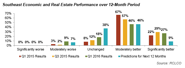 Southeast Economic and Real Estate Performance over 12-month Period