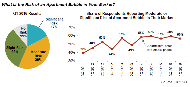 What Is the Risk of an Apartment Bubble in Your Market?