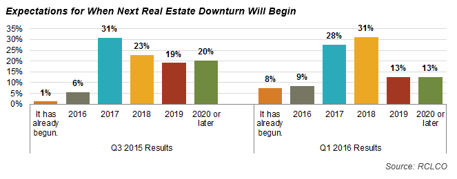 Expectations for When Next Real Estate Downturn Will Begin