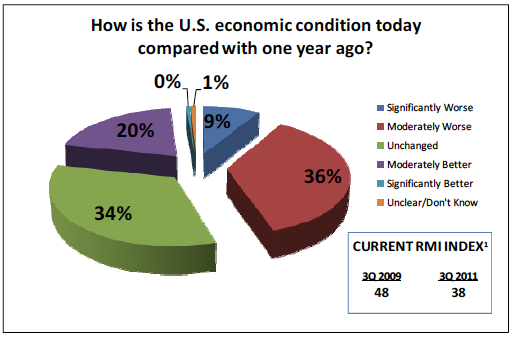 How is the US economic condition today compared to 1 year ago