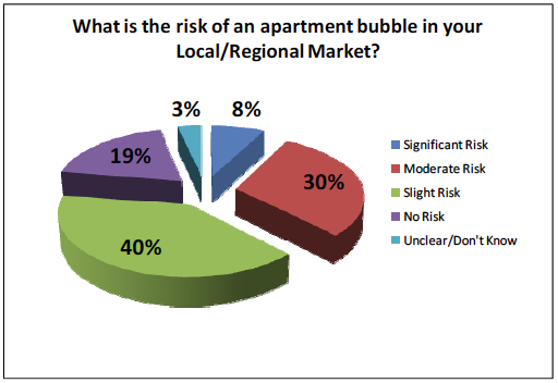 Risk of apartment bubble in local/regional market
