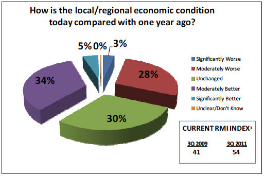 How is the local/regional economic condition today compared with one year ago