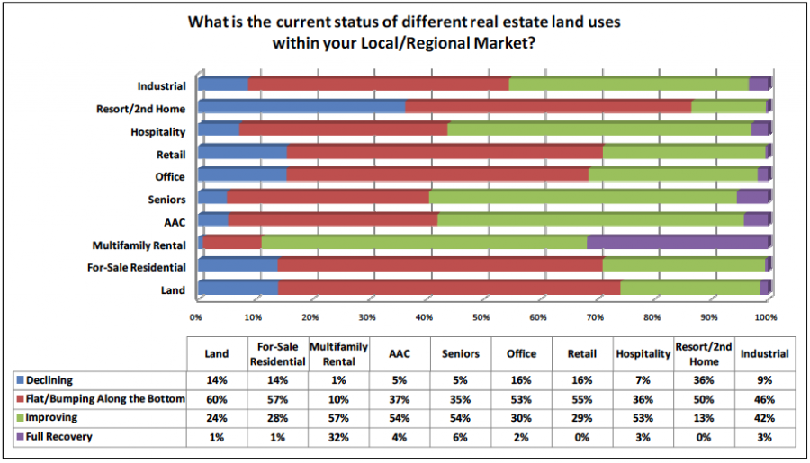 What is the current status of different real estate land uses within your Local/Regional market?