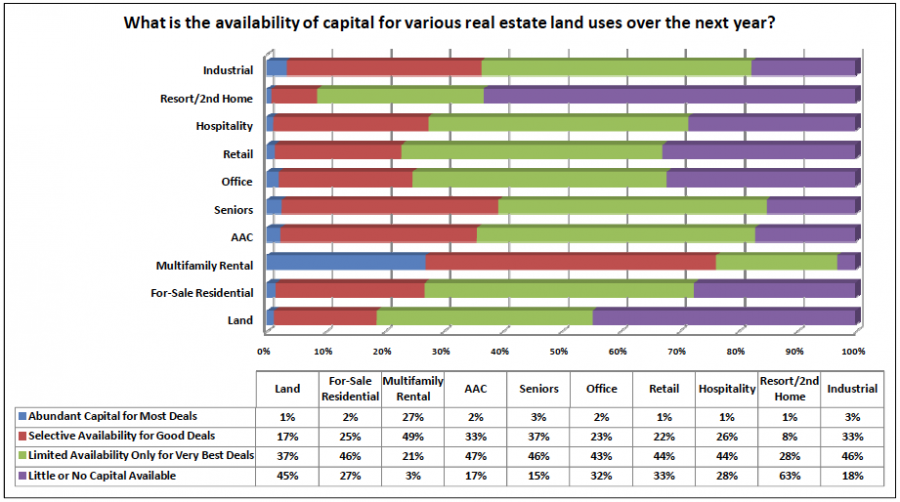 Availability for real estate land uses over next year