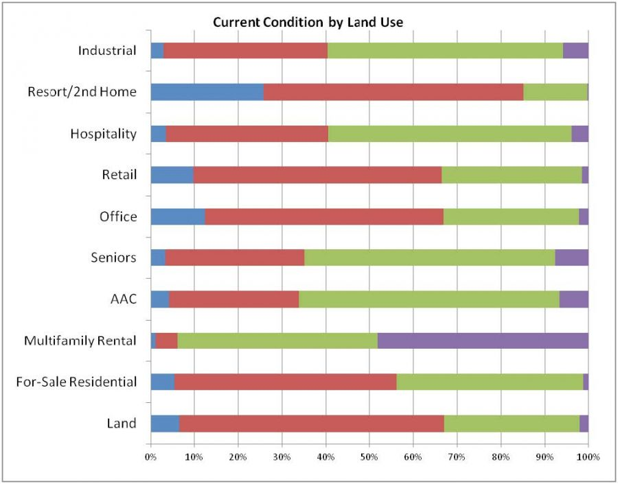 Current Condition by Land Use