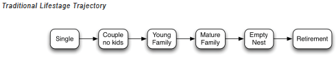 traditional lifestage trajectory