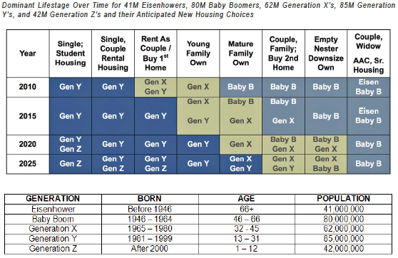 Dominant Lifestage Over Time for 41M Eisenhowers, 80M Baby Boomers, 62M Generation X's, 85M Generation Y's, and 42M Generation Z's and their Anticipated New Housing Choices