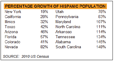 Percentage growth of Hispanic population