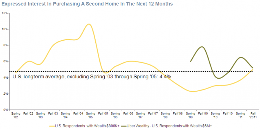 Expressed interest in purchasing a second home in the next 12 months