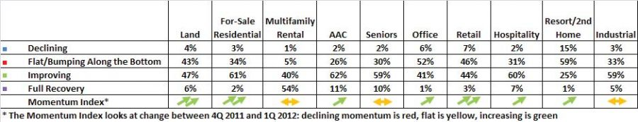 What is the current status of different real estate land uses within your local/regional market; Part 2 image