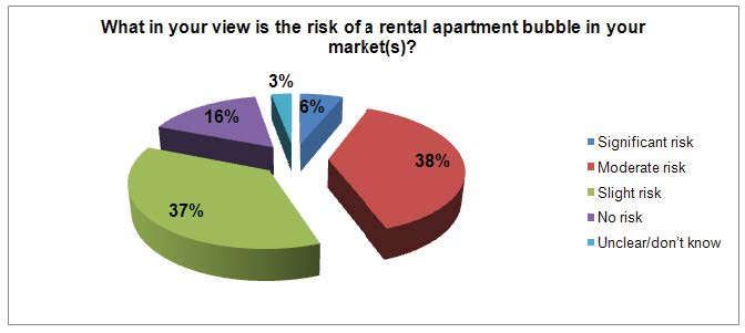 What in your view is the risk of a rental apartment bubble in your market?