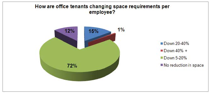 How are office tenants changing space requirements per employee?