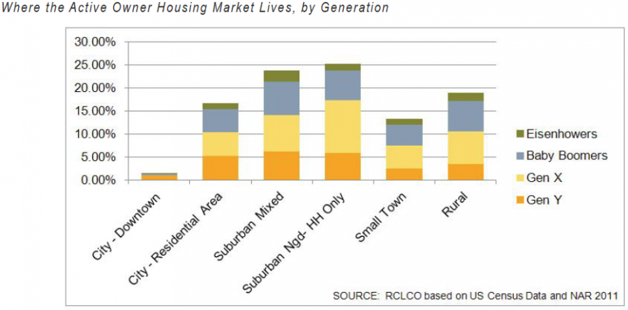 Where the active owner housing market lives, by generation