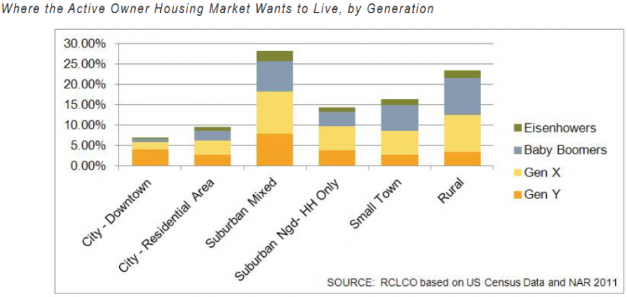Where the Active Owner Housing Market Wants to Live, by Generation