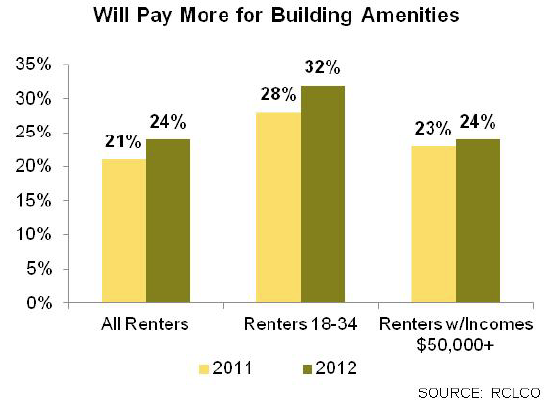 Will Pay More for Building Amenities