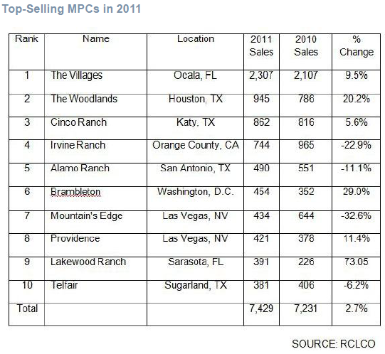 Top-Selling MPCs in 2011